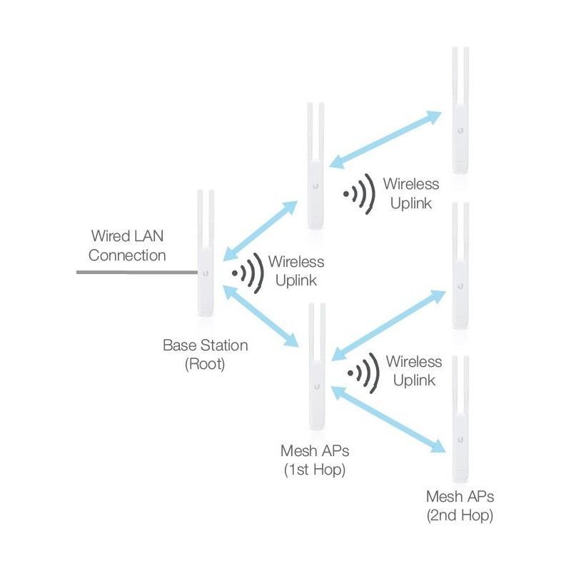 Unifi Mesh Netzwerk Einrichten Und Aufbauen Mit Ubiquiti Networks
